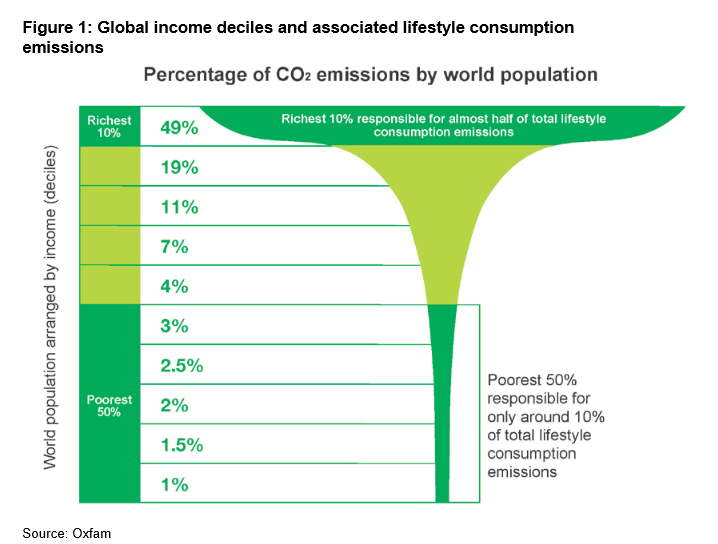 """Oxfam. (2020). """"Confronting Carbon Inequality: Putting Climate Justice at the Heart of the COVID-19 Recovery"""""""